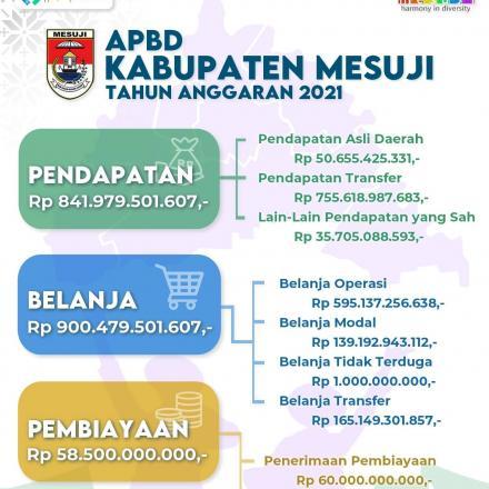 Berapa sih nilai APBD Kabupaten Mesuji untuk tahun anggaran 2021?